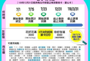 中央振興三倍券綁定台北市「敬老卡」或「愛心卡」,刷 3,000 領回 3,000